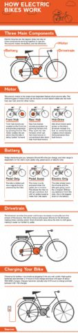 How does an ebike work? Here's how electric bikes...